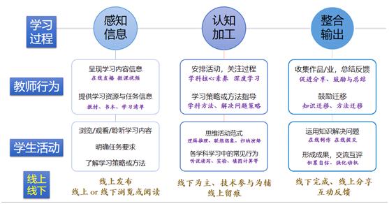 北师大吴娟:线上线下混合式学习设计——以语文学科为例