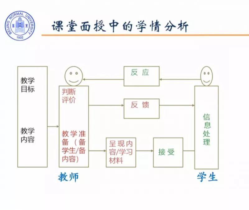 北师大武法提:在线学习的学情数据分析