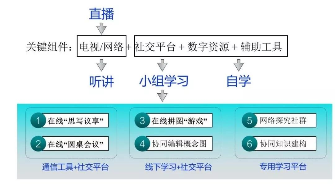 黄荣怀:如何开展在线的小组学习, 并提升到合作学习?
