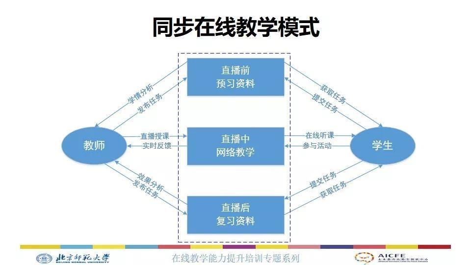 最全梳理!北师大余胜泉教授带您熟悉在线教育10种模式与支持工具