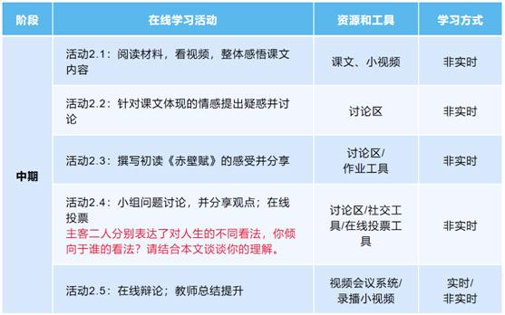 北师大冯晓英:在线教学设计的方法策略