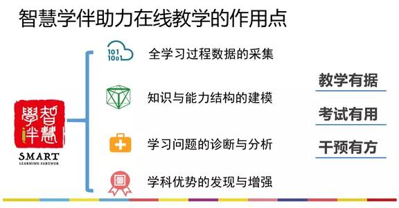 北师大李晓庆:基于智慧学伴的在线教学模式