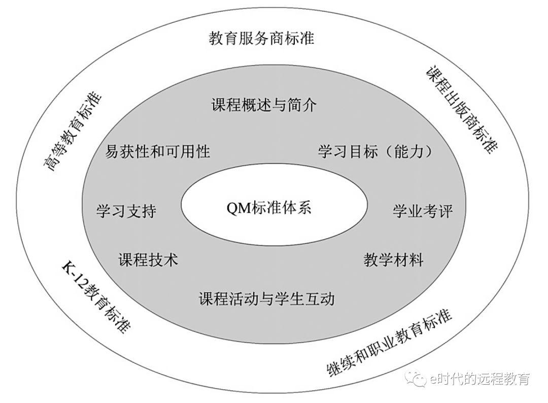 如何认识和评价在线课程的质量