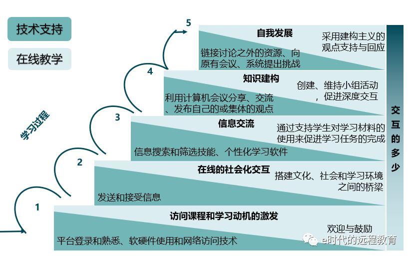 北师大冯晓英如何设计以活动为中心的高质量在线教学?