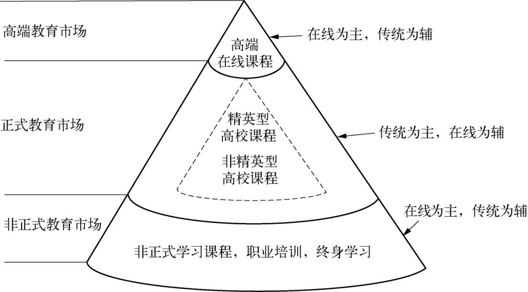 尚俊杰 张优良 | 破坏性创新:在线课程推动教育变革的可能性途径