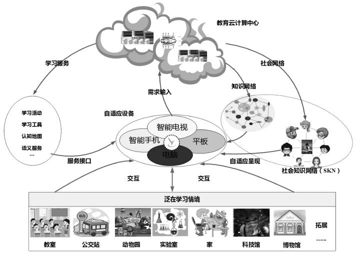 余胜泉:泛在学习资源组织和描述框架国际标准研究 ——暨学习元的国际标准化研究